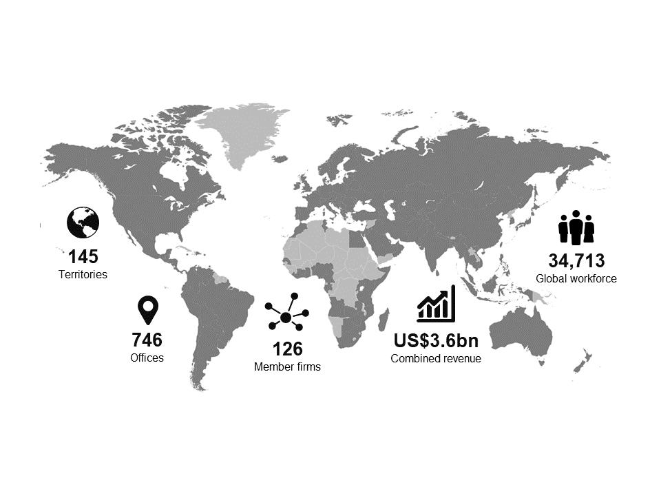 Baker Tilly International global statistics