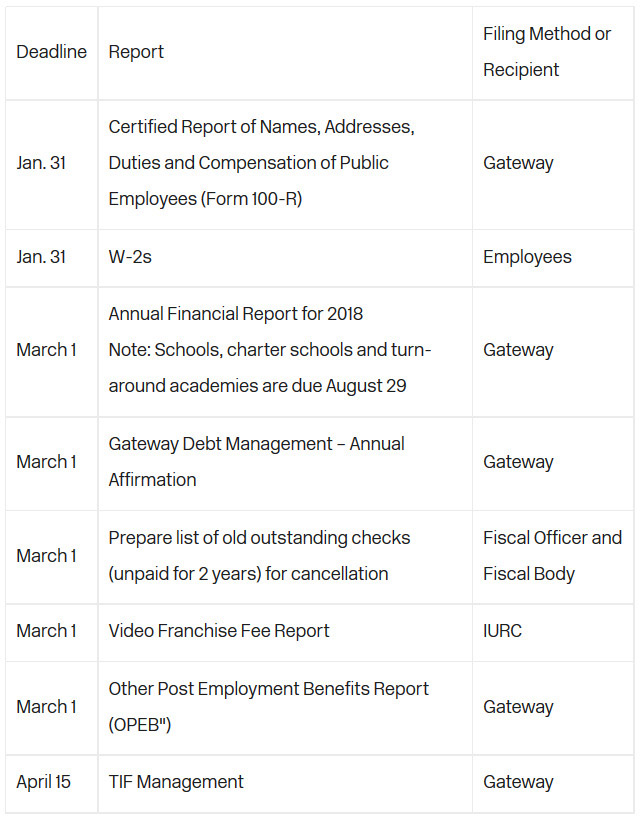 Upcoming deadlines prescribed by the State Board of Accounts